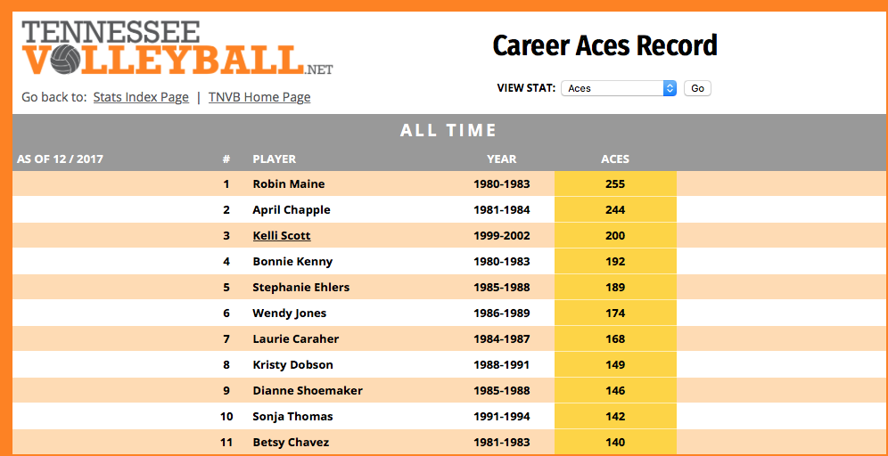 The Volleyball Serve- Career Aces Record at the University of Tennessee Knoxville
