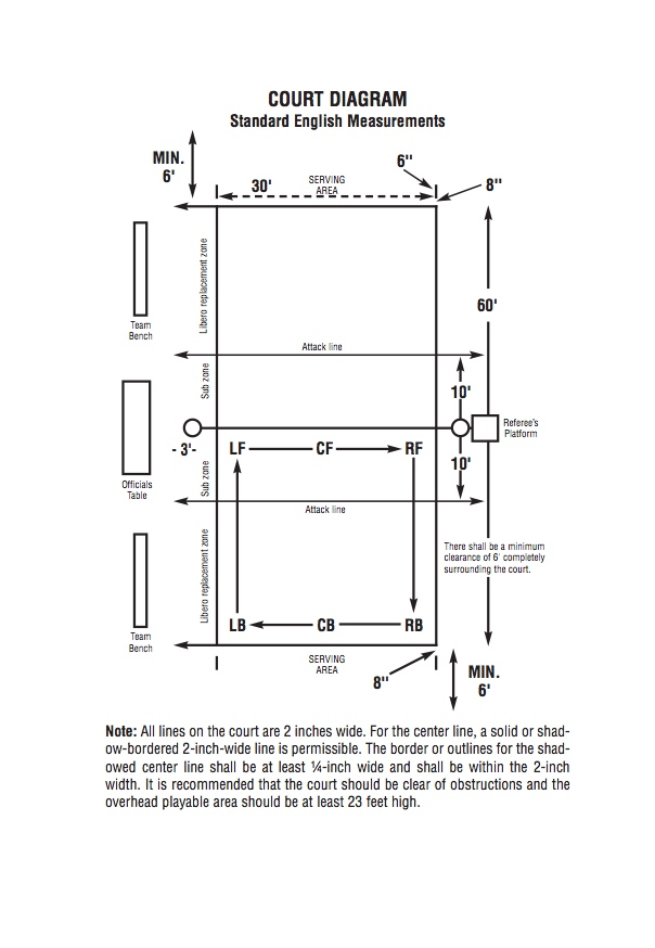 Basic Volleyball Rules: NFHS Court Diagram