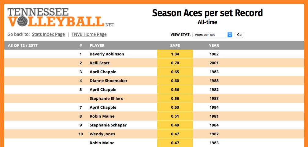 The Volleyball Serve- Season Aces per Set Record at the University of Tennessee Knoxville